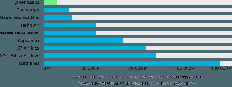 Динамика цен в зависимости от авиакомпании, совершающей перелет в Ивано-Франковск