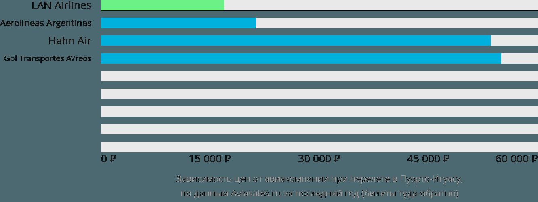 Динамика цен в зависимости от авиакомпании, совершающей перелет Игуазу