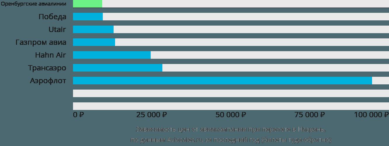 Динамика цен в зависимости от авиакомпании, совершающей перелет в Назрань