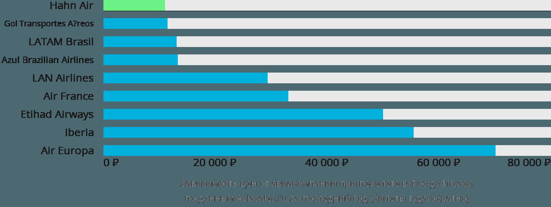 Динамика цен в зависимости от авиакомпании, совершающей перелет в Фос-ду-Игуасу