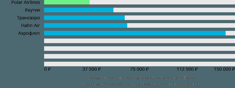 Динамика цен в зависимости от авиакомпании, совершающей перелет на Тикси