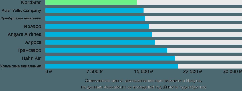 Динамика цен в зависимости от авиакомпании, совершающей перелет в Иркутск