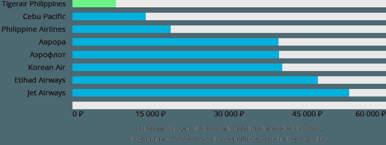 Динамика цен в зависимости от авиакомпании, совершающей перелет в Илоило