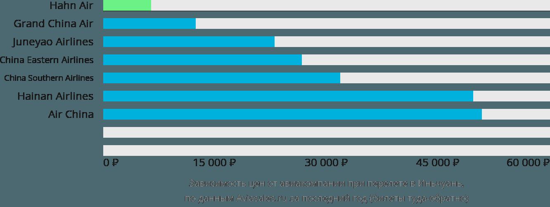 Динамика цен в зависимости от авиакомпании, совершающей перелет в Иньчуань