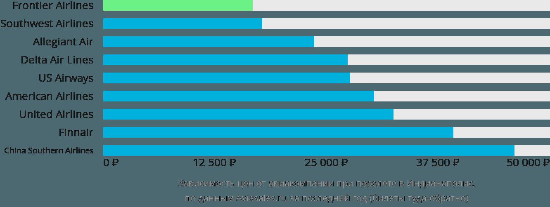 Динамика цен в зависимости от авиакомпании, совершающей перелет в Индианаполис