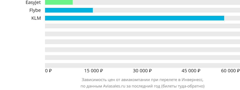 Динамика цен в зависимости от авиакомпании, совершающей перелет в Инвернесс