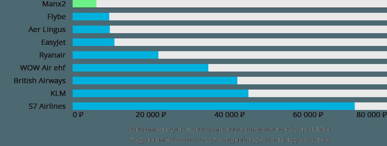 Динамика цен в зависимости от авиакомпании, совершающей перелет на Остров Мэн