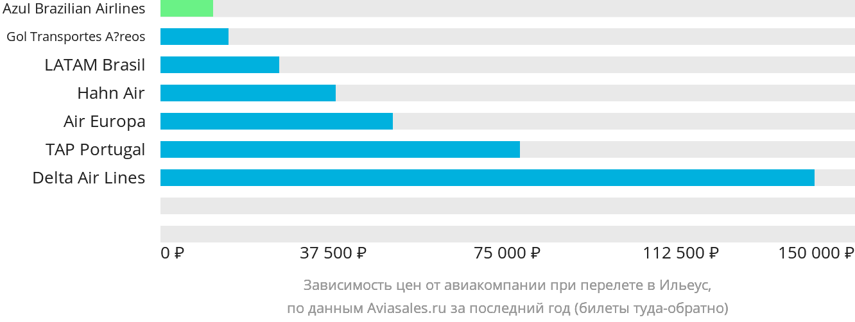 Динамика цен в зависимости от авиакомпании, совершающей перелет в Илеуса