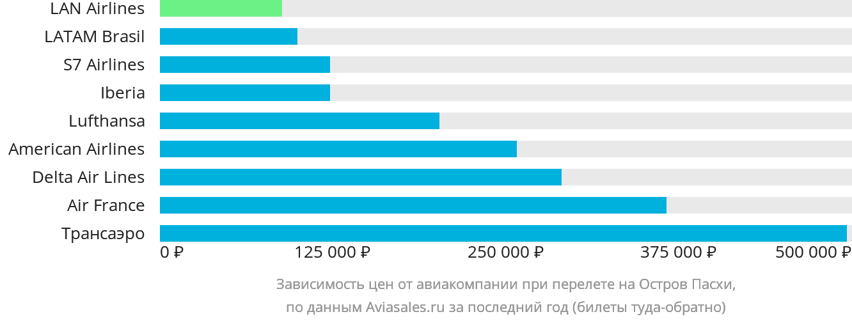 Динамика цен в зависимости от авиакомпании, совершающей перелет на Остров Пасхи