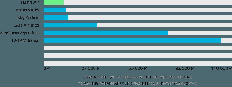 Динамика цен в зависимости от авиакомпании, совершающей перелет в Икуике