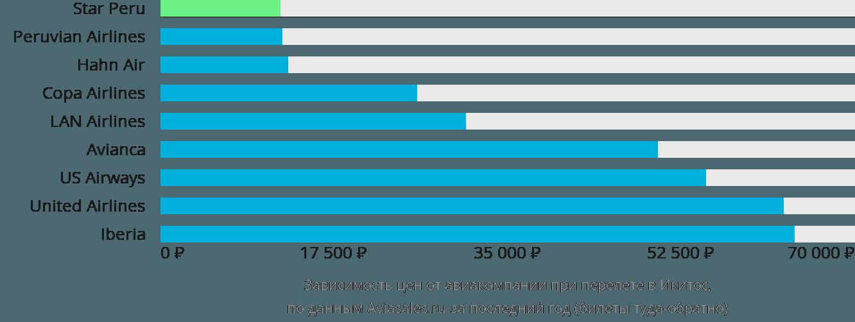 Динамика цен в зависимости от авиакомпании, совершающей перелет в Икитос