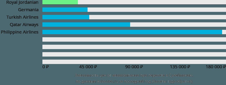 Динамика цен в зависимости от авиакомпании, совершающей перелет в Сулейманию