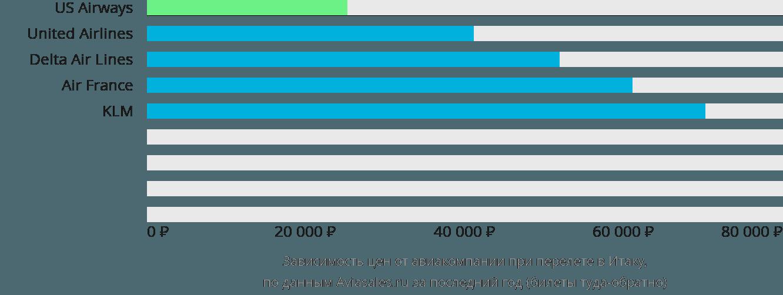 Динамика цен в зависимости от авиакомпании, совершающей перелет в Итаку