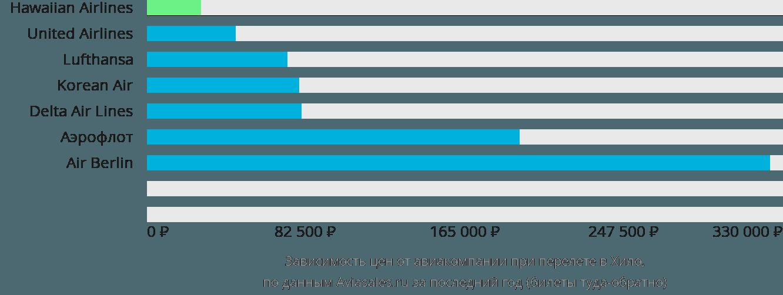 Динамика цен в зависимости от авиакомпании, совершающей перелет в Хило