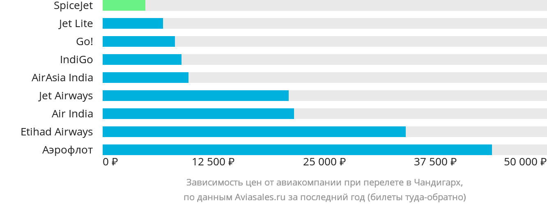 Динамика цен в зависимости от авиакомпании, совершающей перелет в Чандигарх