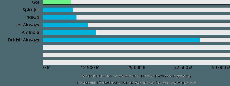 Динамика цен в зависимости от авиакомпании, совершающей перелет в Джамму