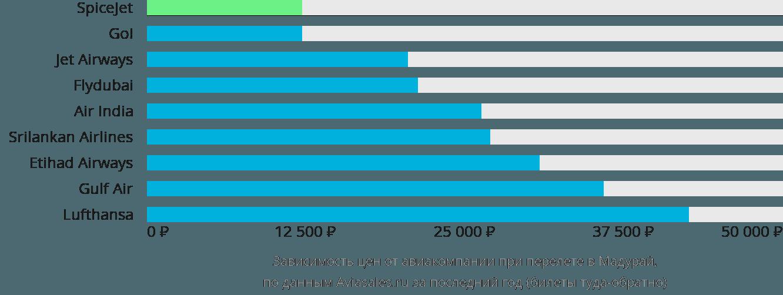 Динамика цен в зависимости от авиакомпании, совершающей перелет Мадура
