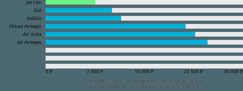 Динамика цен в зависимости от авиакомпании, совершающей перелет в Ранчи