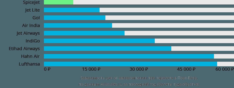 Динамика цен в зависимости от авиакомпании, совершающей перелет в Порт-Блэр