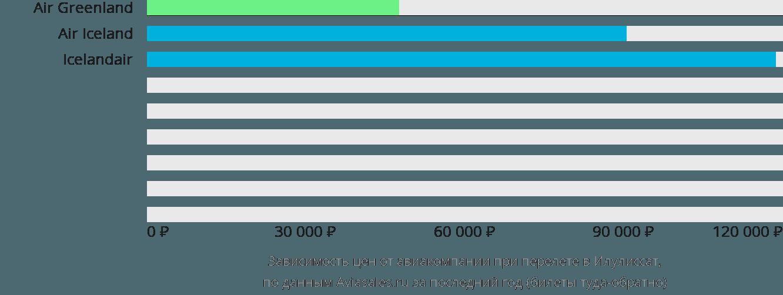 Динамика цен в зависимости от авиакомпании, совершающей перелет Илулиссат