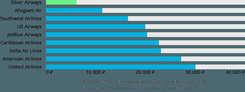 Динамика цен в зависимости от авиакомпании, совершающей перелет в Джексонвилл