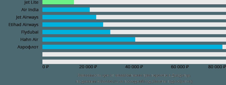 Динамика цен в зависимости от авиакомпании, совершающей перелет в Джодхпур