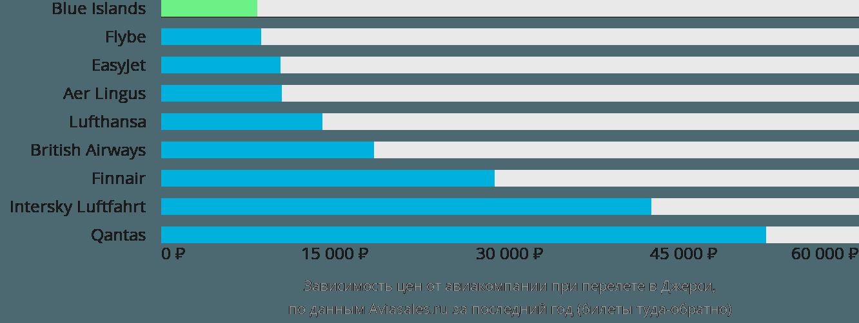Динамика цен в зависимости от авиакомпании, совершающей перелет в Джерси