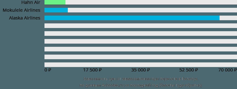 Динамика цен в зависимости от авиакомпании, совершающей перелет в Капалуа