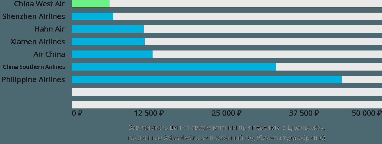 Динамика цен в зависимости от авиакомпании, совершающей перелет в Цюаньчжоу