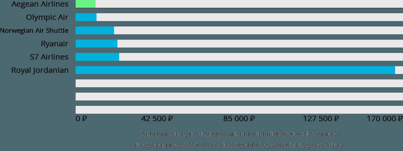 Динамика цен в зависимости от авиакомпании, совершающей перелет в Калимнос