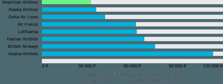 Динамика цен в зависимости от авиакомпании, совершающей перелет в Джуно