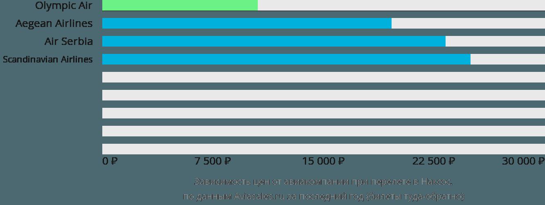 Динамика цен в зависимости от авиакомпании, совершающей перелет в Наксос
