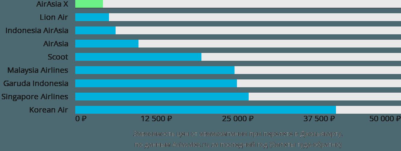 Динамика цен в зависимости от авиакомпании, совершающей перелет в Джокарту