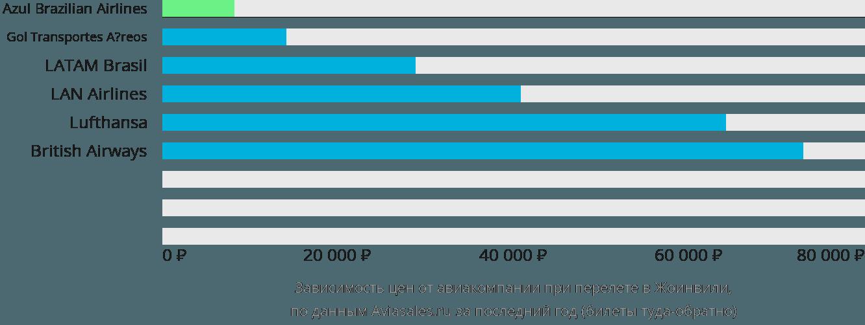 Динамика цен в зависимости от авиакомпании, совершающей перелет в Жоинвили