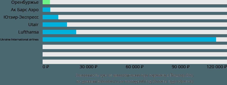 Динамика цен в зависимости от авиакомпании, совершающей перелет в Йошкар-Олу