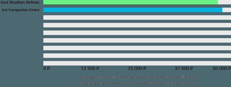 Динамика цен в зависимости от авиакомпании, совершающей перелет Жи-Парана