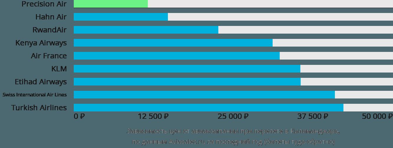 Динамика цен в зависимости от авиакомпании, совершающей перелет в Килиманджаро