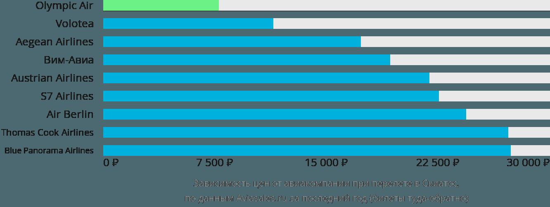 Динамика цен в зависимости от авиакомпании, совершающей перелет Скиатос