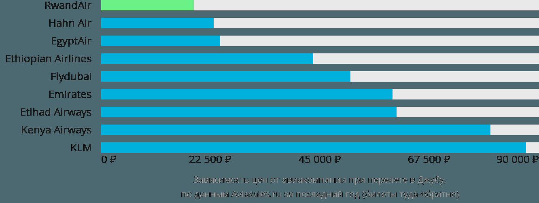 Динамика цен в зависимости от авиакомпании, совершающей перелет в Джубу