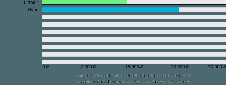 Динамика цен в зависимости от авиакомпании, совершающей перелет в Ювяскюлю