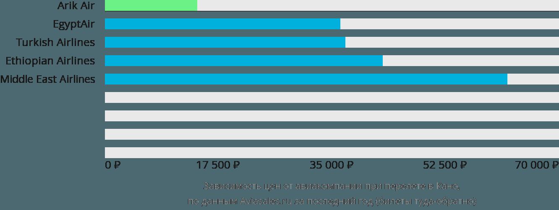 Динамика цен в зависимости от авиакомпании, совершающей перелет в Кано