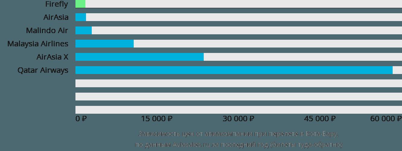 Динамика цен в зависимости от авиакомпании, совершающей перелет в Кота-Бару