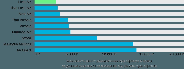 Динамика цен в зависимости от авиакомпании, совершающей перелет в Краби