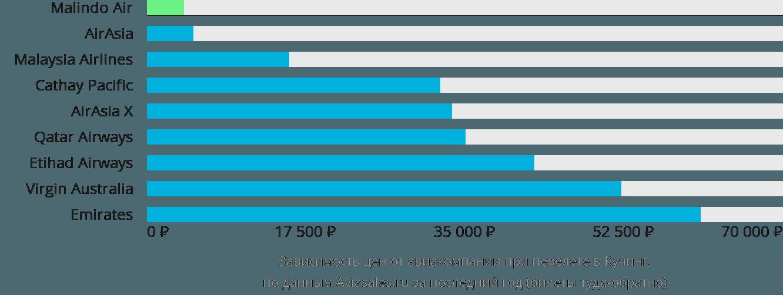 Динамика цен в зависимости от авиакомпании, совершающей перелет в Кучинга