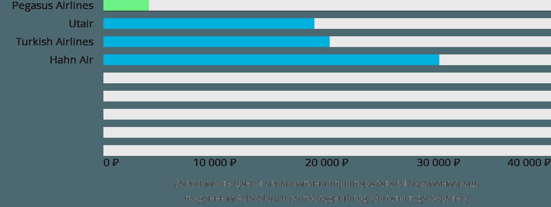 Динамика цен в зависимости от авиакомпании, совершающей перелет Кахраманмараш
