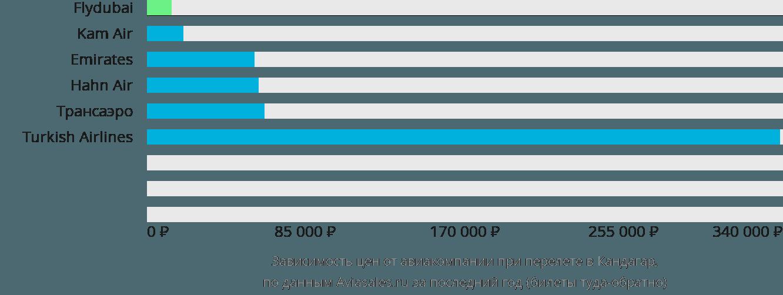 Динамика цен в зависимости от авиакомпании, совершающей перелет в Кандагар