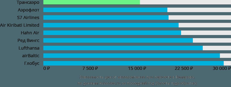 Динамика цен в зависимости от авиакомпании, совершающей перелет в Кемерово
