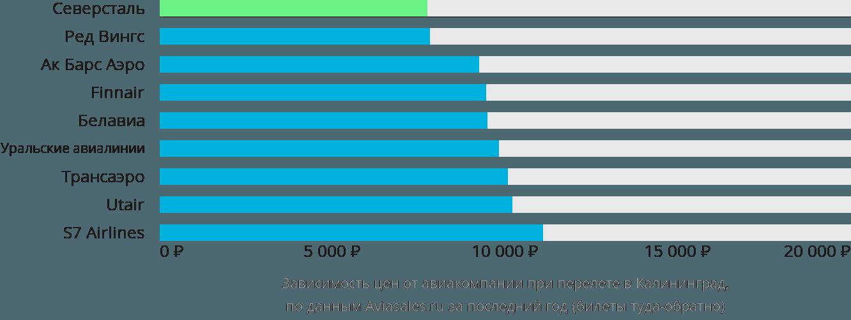 Динамика цен в зависимости от авиакомпании, совершающей перелет в Калининград
