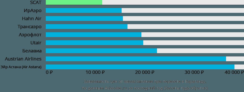 Динамика цен в зависимости от авиакомпании, совершающей перелет в Караганду