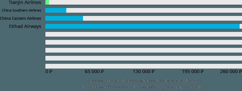 Динамика цен в зависимости от авиакомпании, совершающей перелет в Кашгар